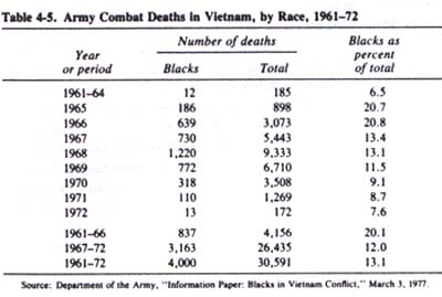 Source: Binkin, Martin and others. Blacks and the Military. Studies in Defense Policy Series. Washington, D.C.: Brookings Institution, 1982.